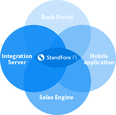 Solutions for Banks - Front End Platform for Banking