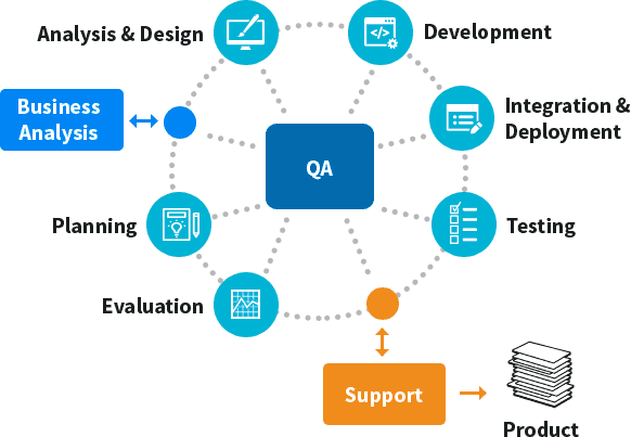 Mobile Application Testing - Approach