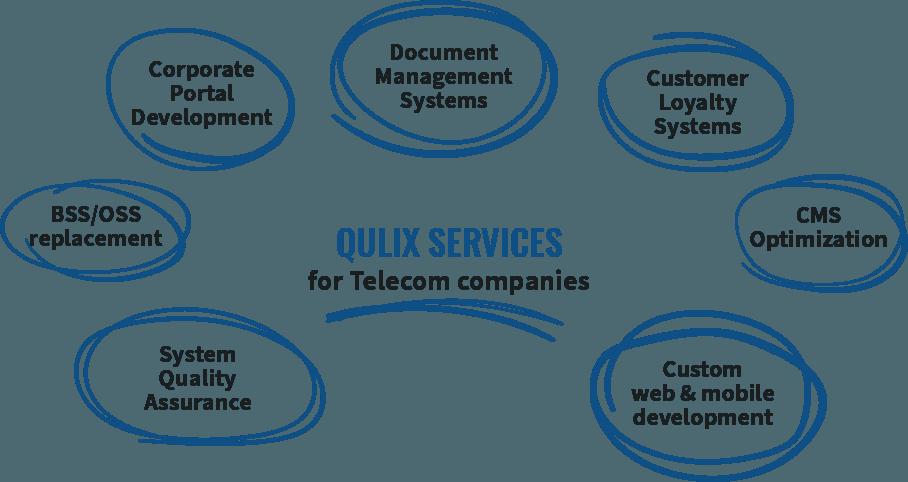 Qulix Services Telecom companies