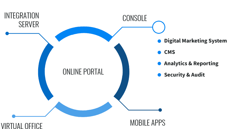 Omni-channel front end platform