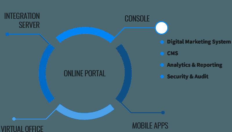 Omni-channel front end platform