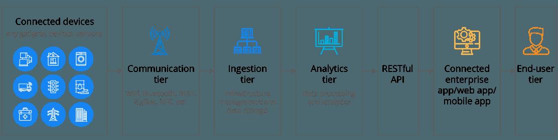 IoT-Ecosystem-NEW1