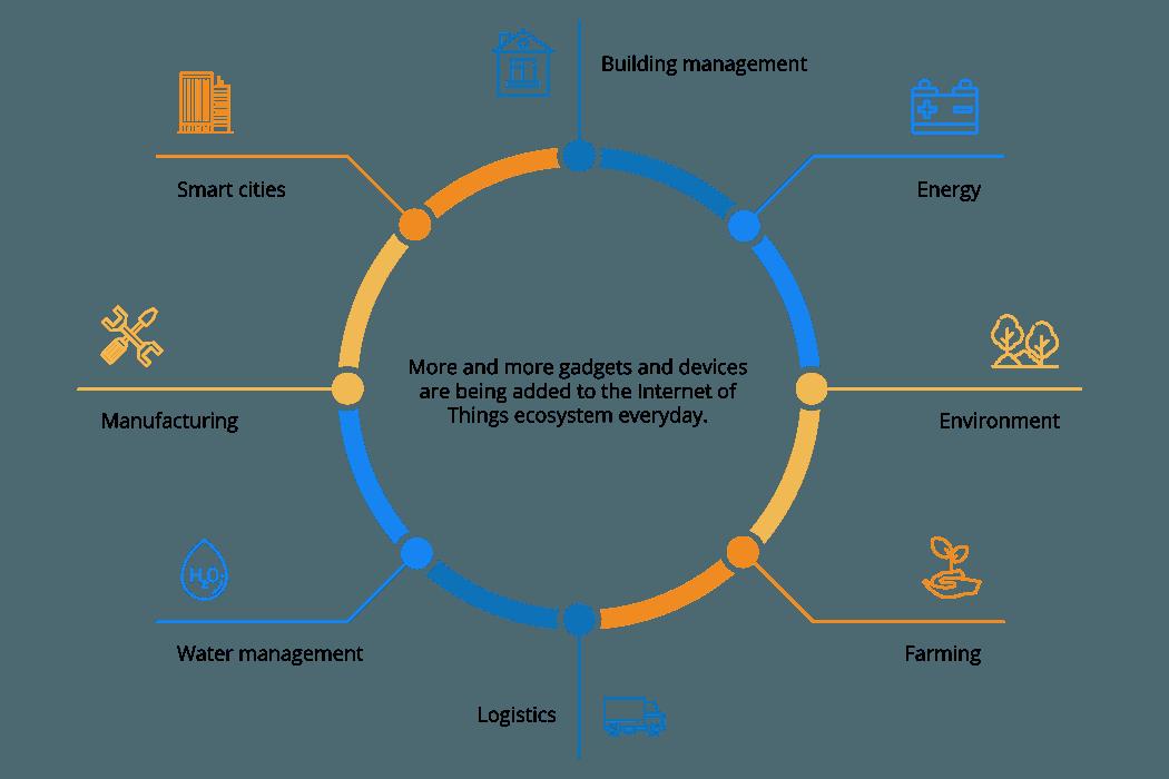IoT-Ecosystem-NEW2
