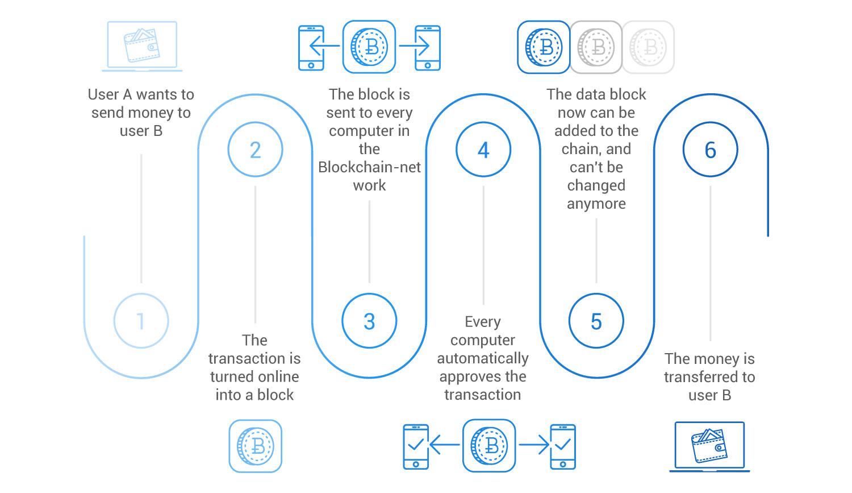 Blockchain-scheme (3)