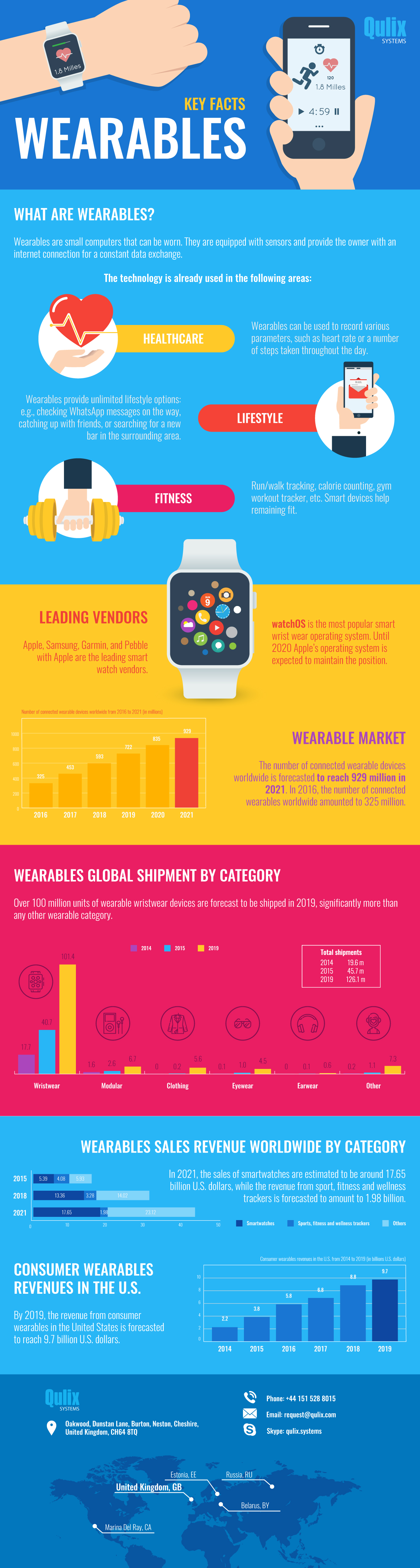 Wearables-Key-Facts (4)