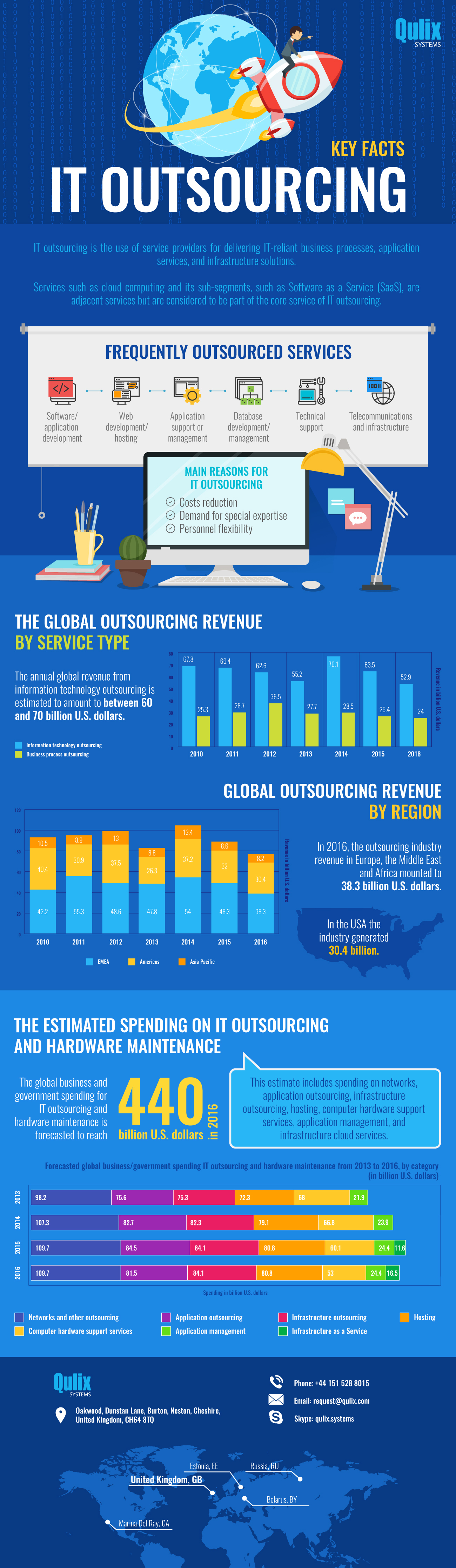 IT-Outsourcing-Key-Facts (2)