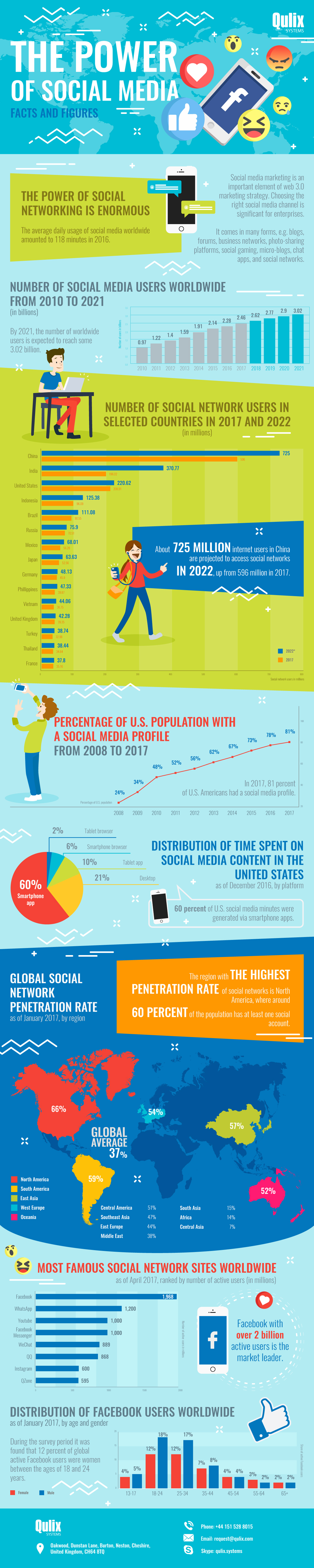 The-Power-of-Social-Media-Figures-and-Facts (2)