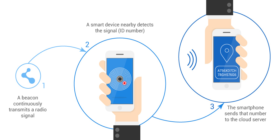 What-are-Beacons (2)
