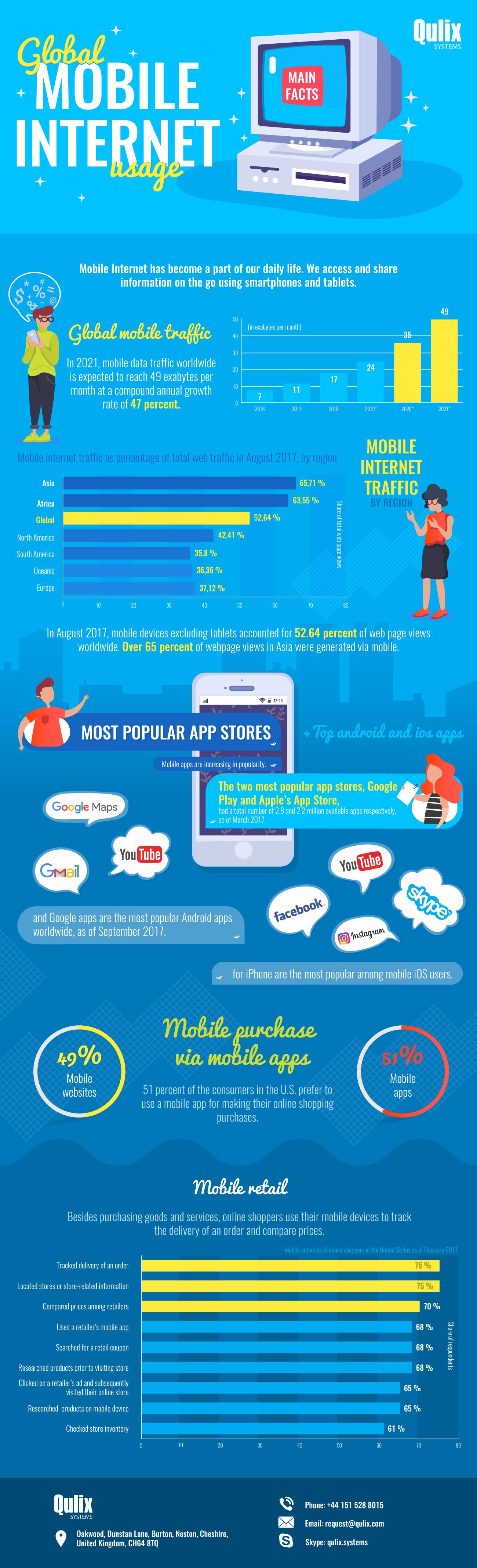Global-Mobile-Internet-Usage