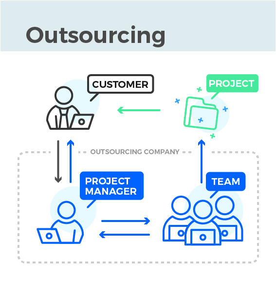 software development outsourcing vs dedicated remot software development