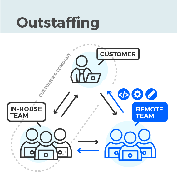 outstaffing or dedicated teams in comparison to offshoring and outsourcing