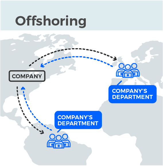 offshoring in comparison to remote software development dedicated teams outsourcing