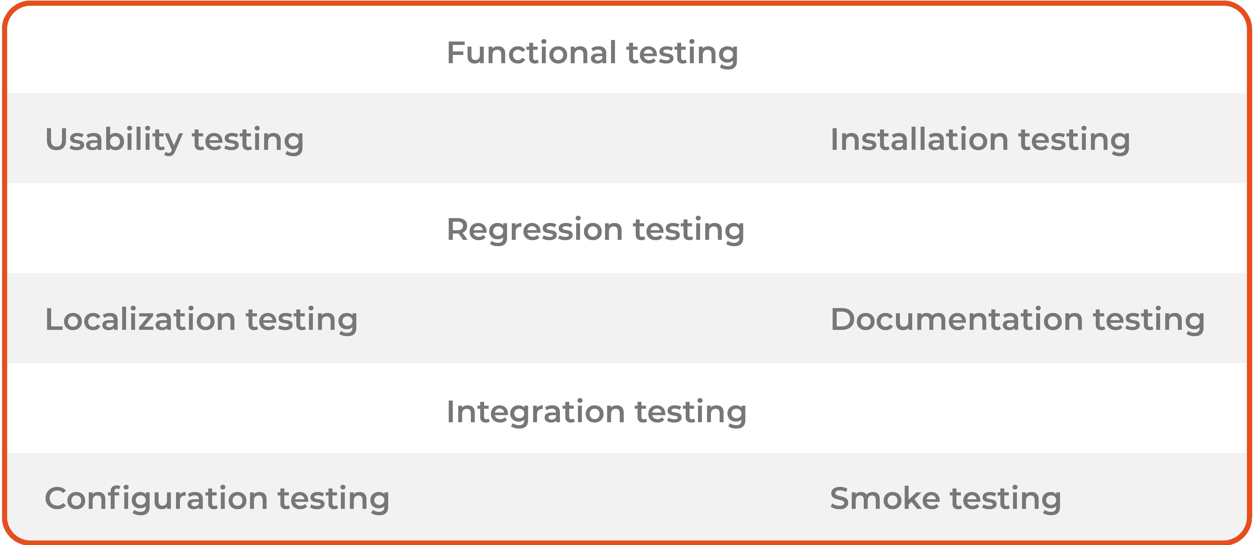 QA functional testing