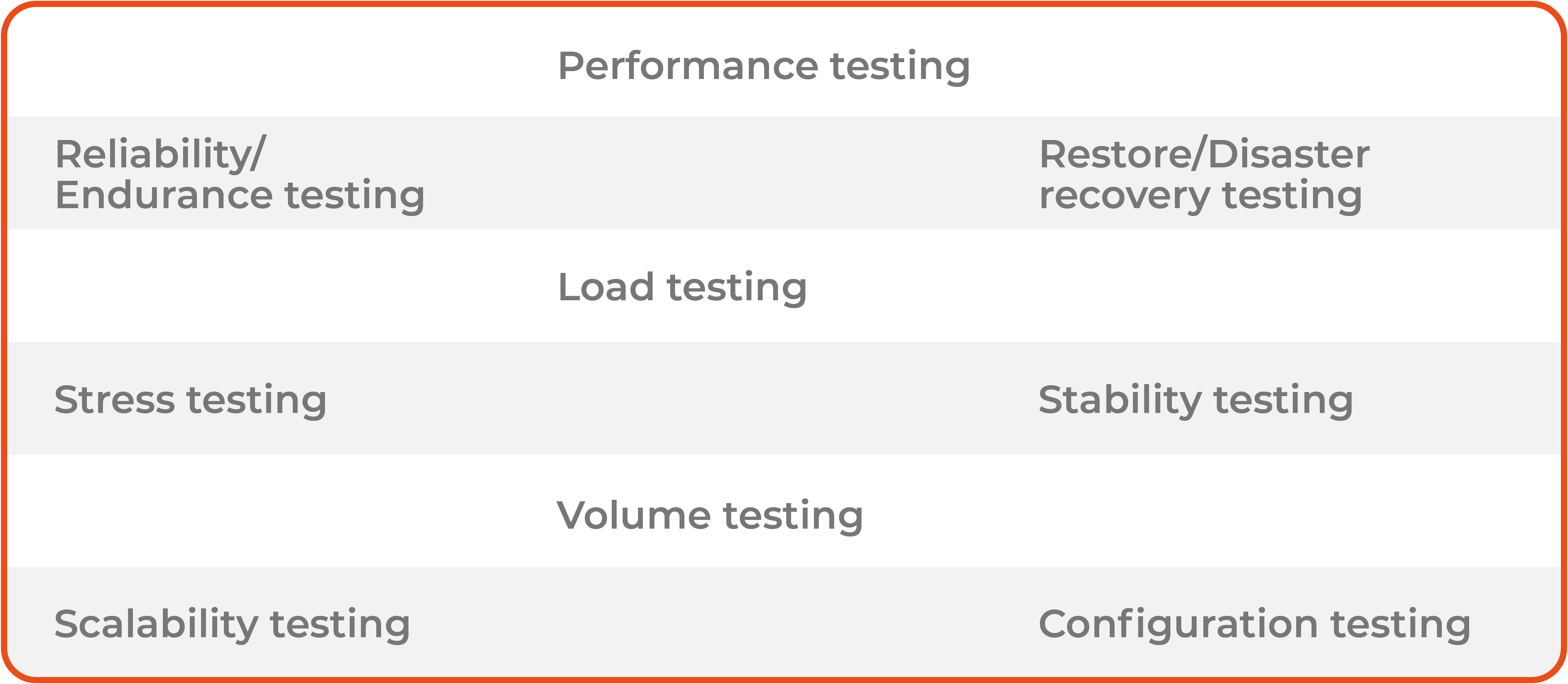 QA performance testing