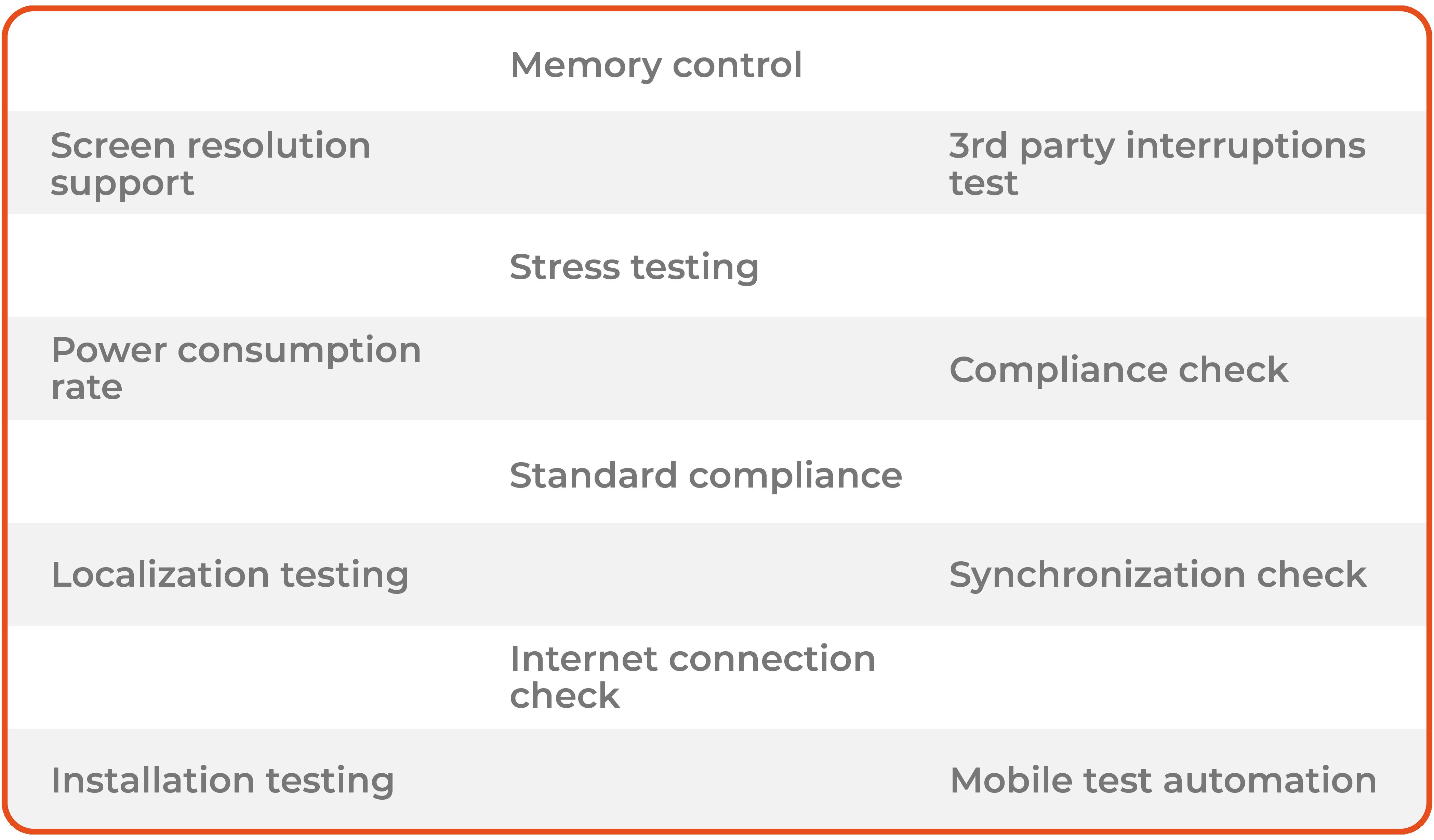 Mobile application testing QA