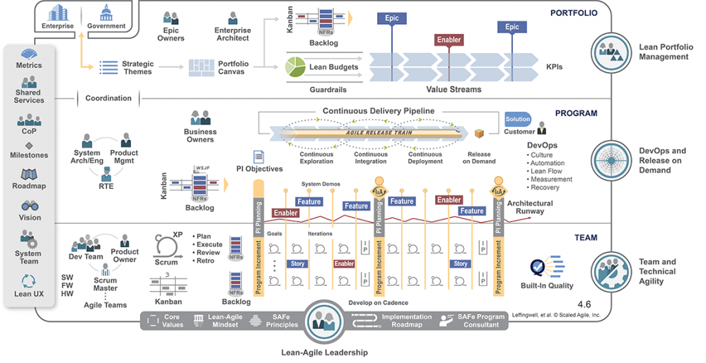 Keep IT SAFe and Sound: Applying Principles of Scaled Agile
