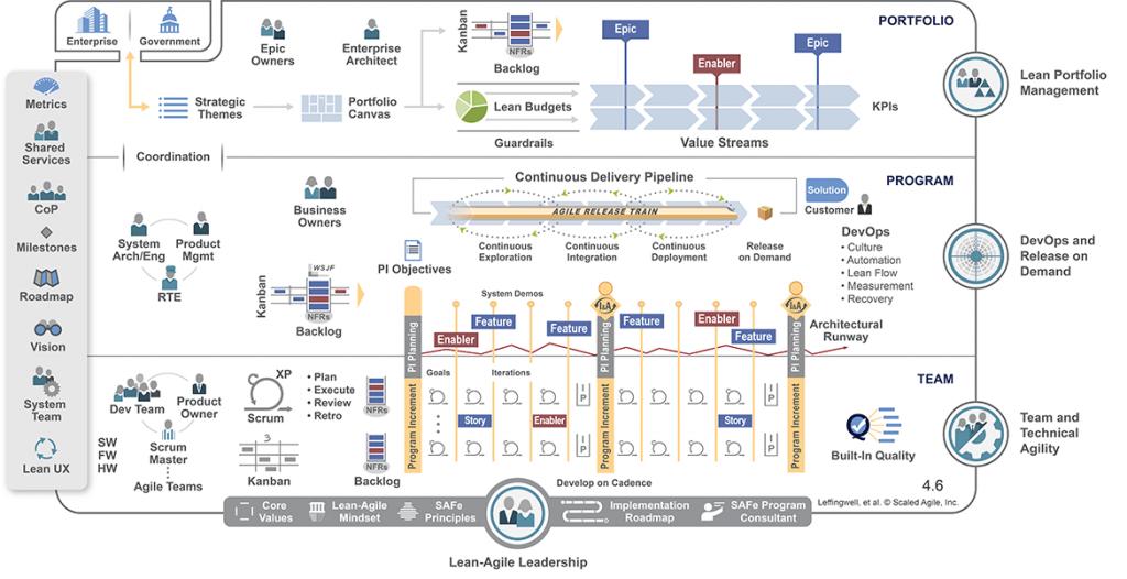 scaled agile implementation for software devlopment teams safe