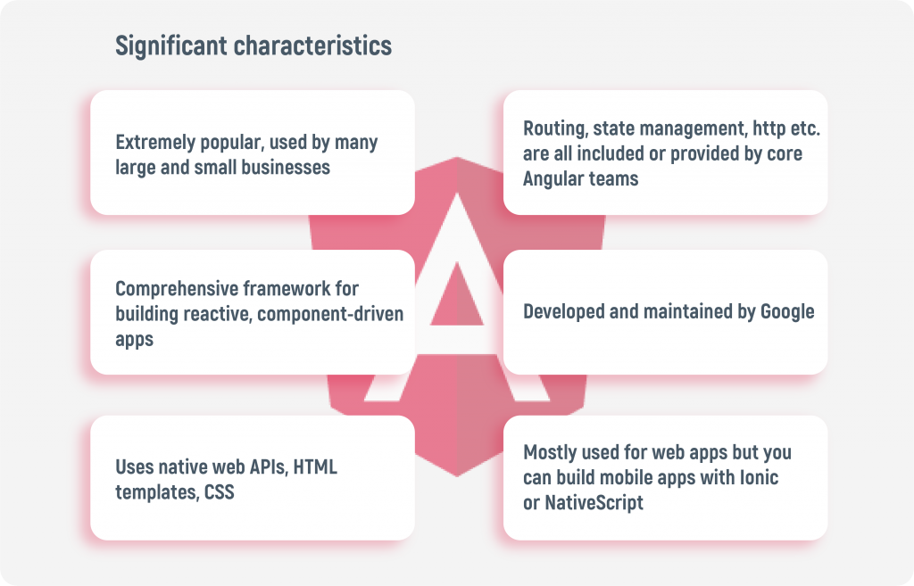 Features of Angular