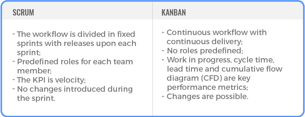 dedicated software development team outsourcing scrum vs kanban agile