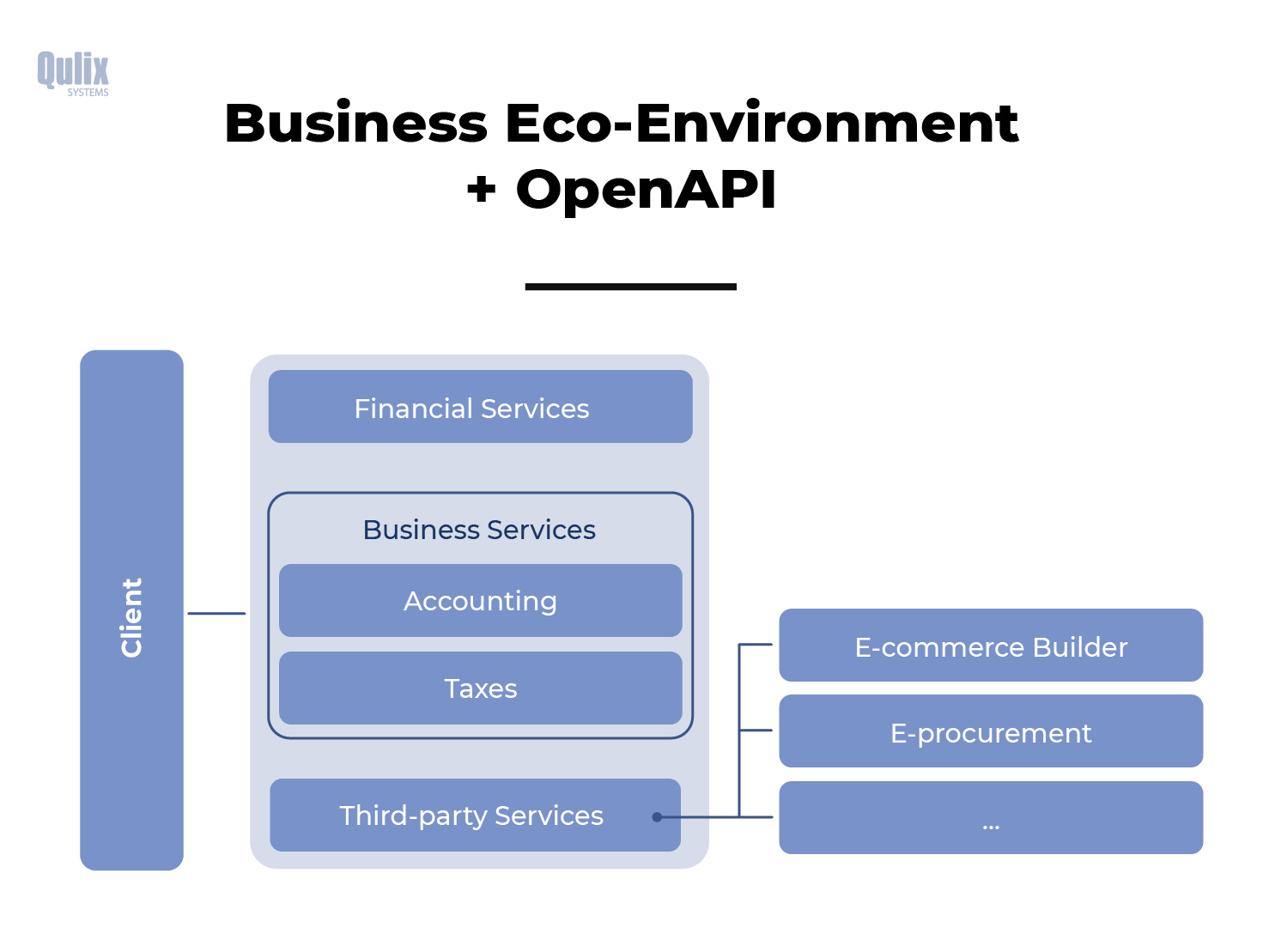 business environment open api digital banking