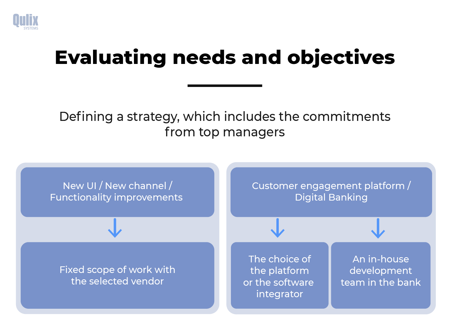 needs and objectives in digital banking