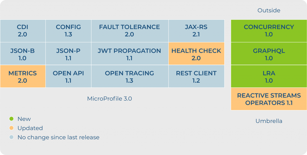 Possible changes in Upcoming Microprofile Release