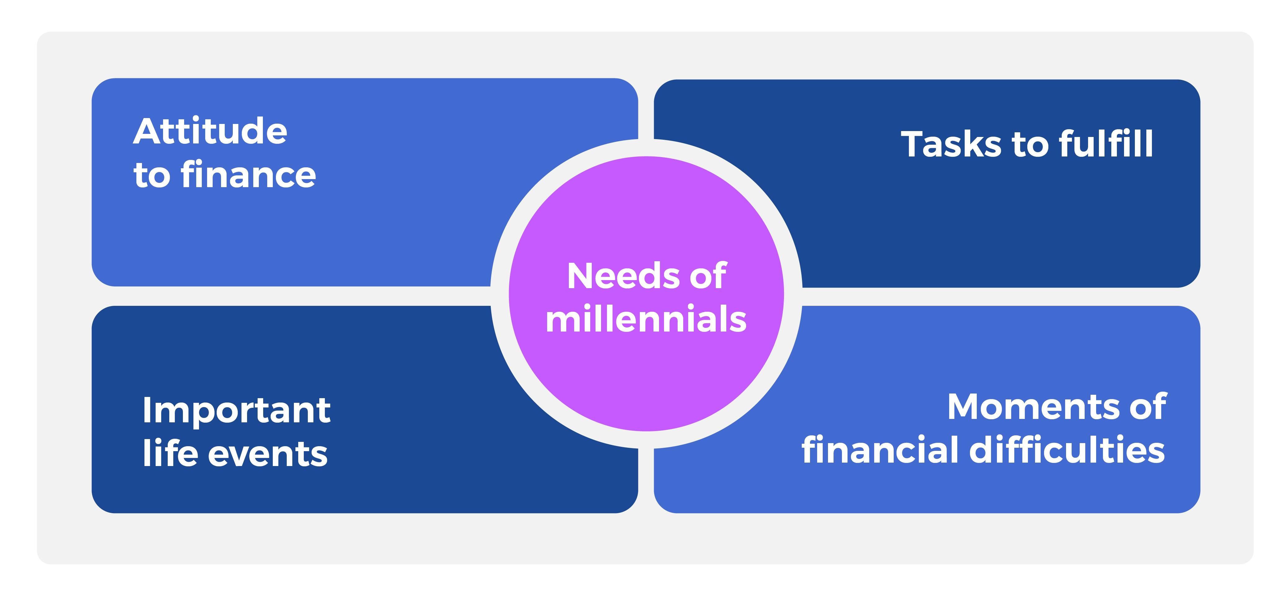 needs of millennials in digital banking