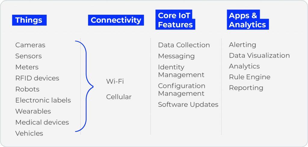 IoT Platform Structure