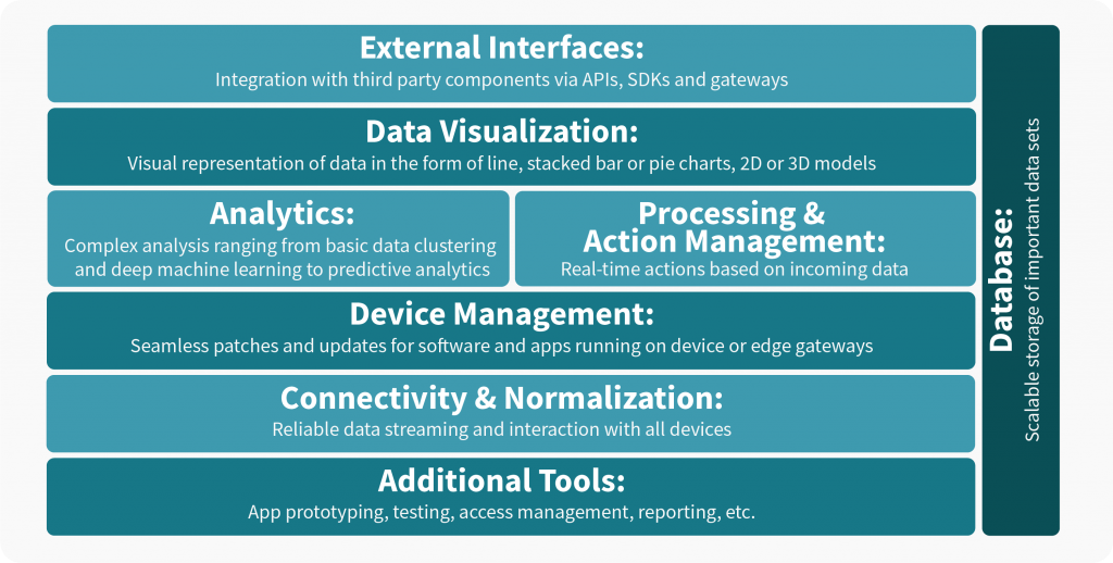 Components of IoT platform