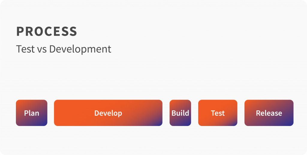 Testing vs Development