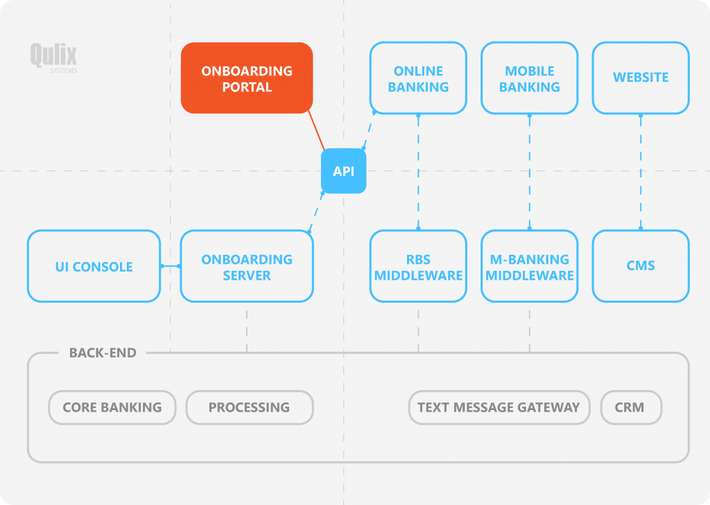 digital customer onboarding banks structure software development