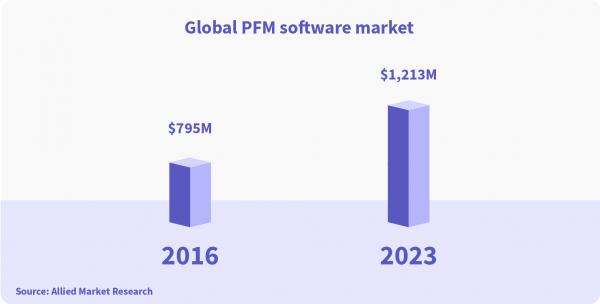 global pfm market statistics software development