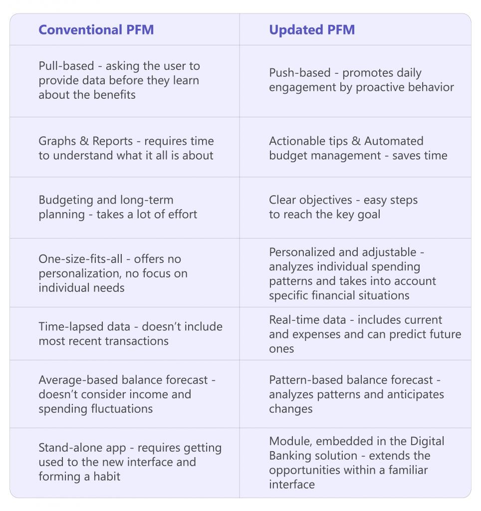 pfm software development for banks how to improve.jpg