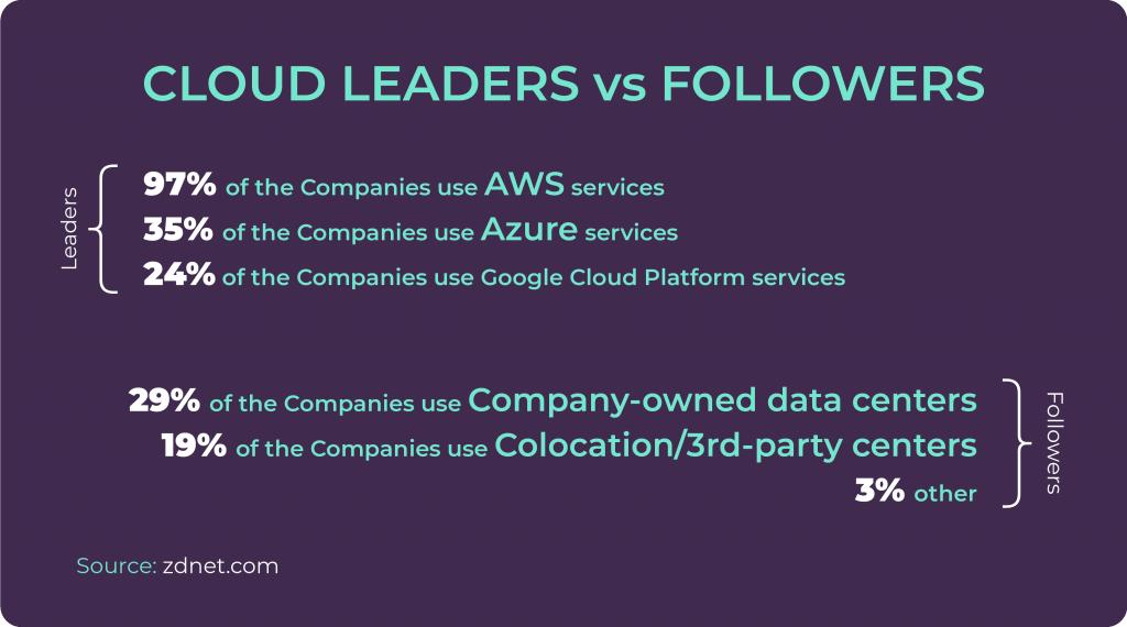 Cloud leaders vs followers