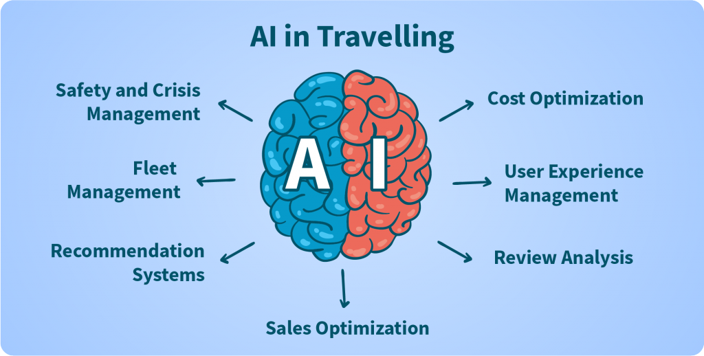 AI in Travelling
