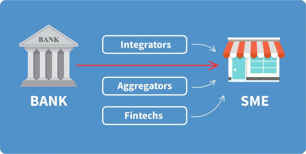banks fintechs aggregators integrators sme