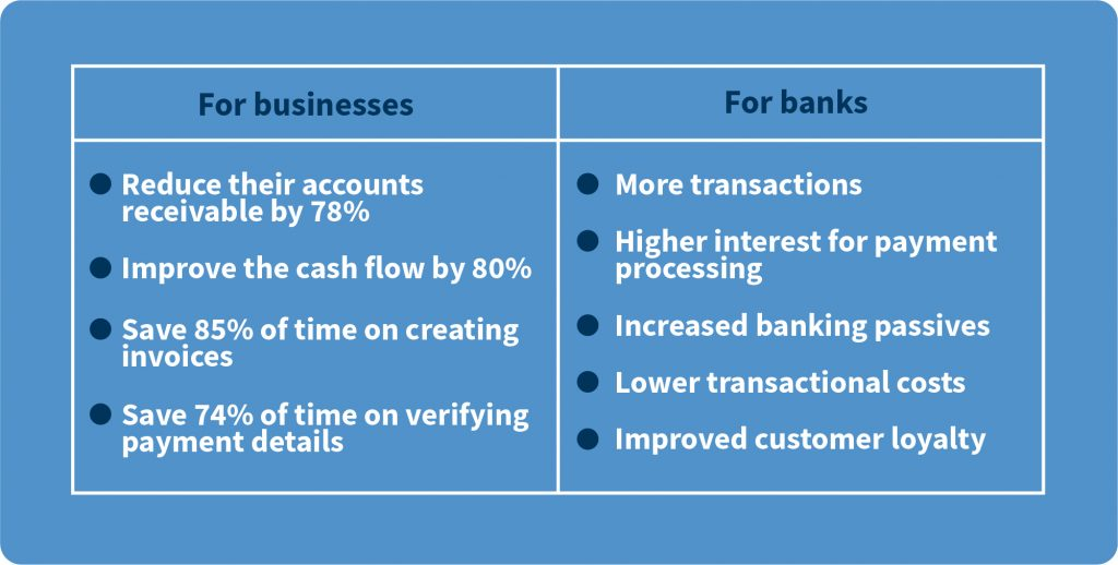 e-inovicing digital banking benefits for banks and businesses