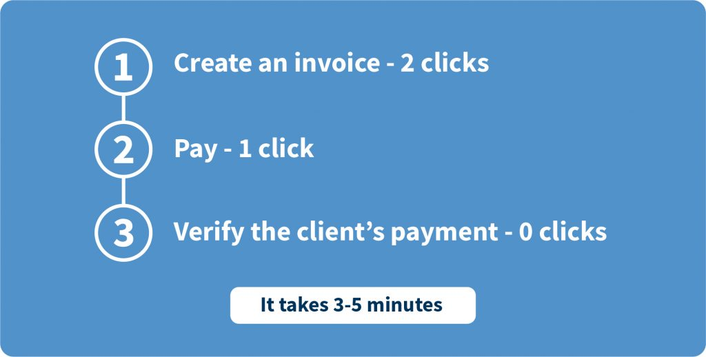 e-invoicing how it works