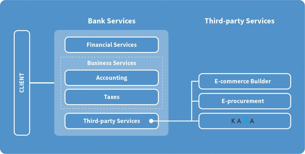 how can banks win in the sme market e-invocing blue