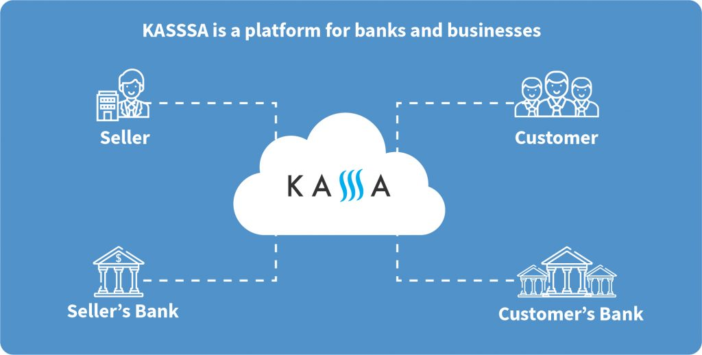 kassa connects customers and their banks