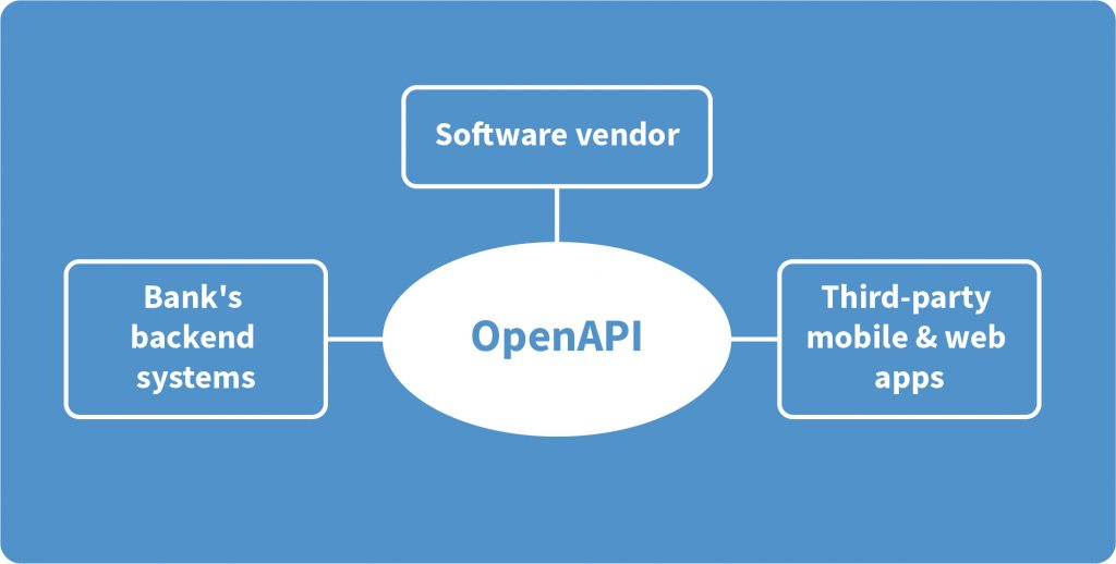 openAPI digital banking for small and medium enterprises