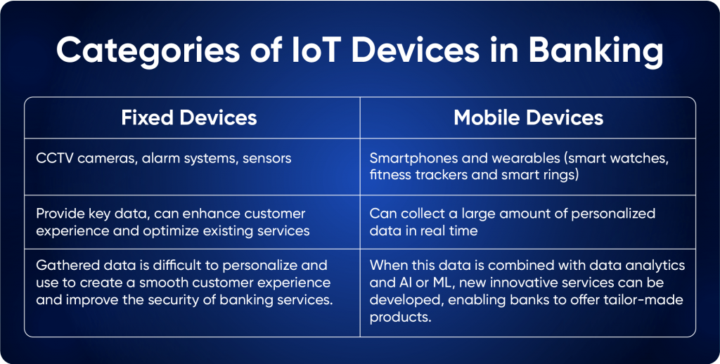 IoT Examples in Banking