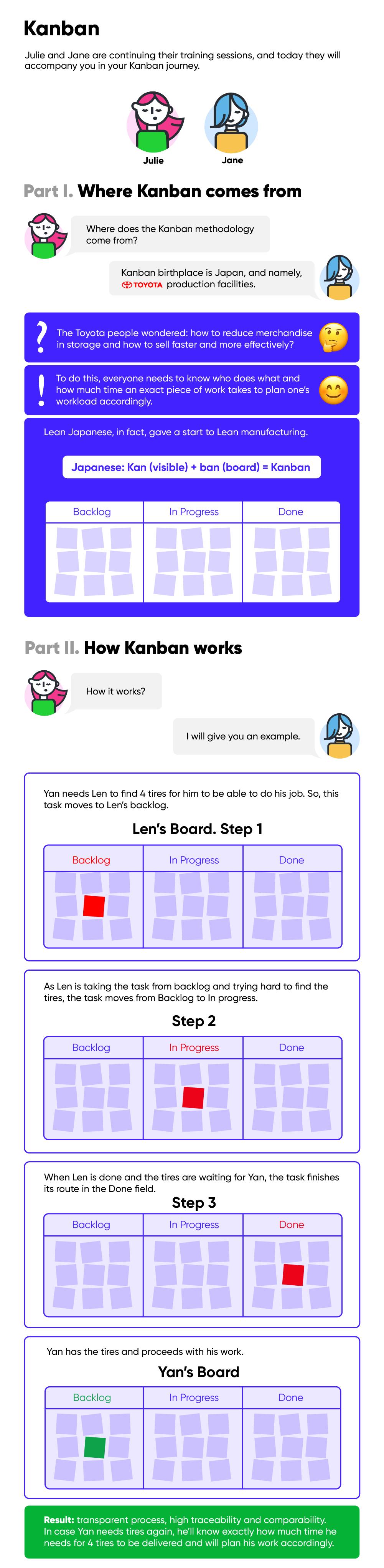Kanban inforgrafics