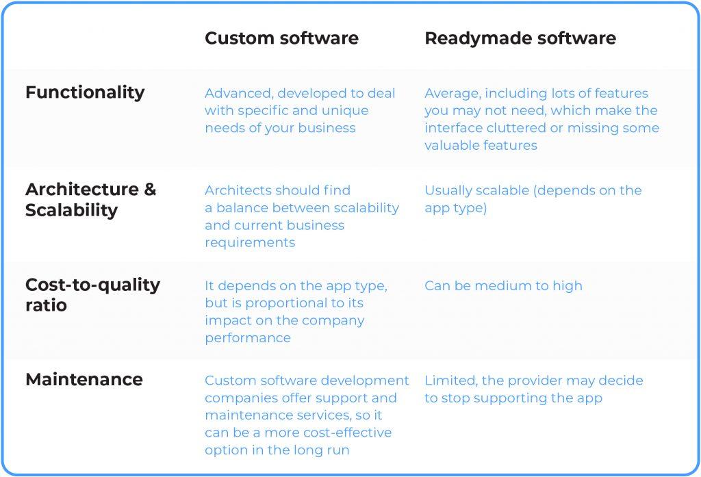 custom vs readymade software development comparison table