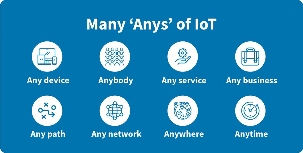 IoT in Banking