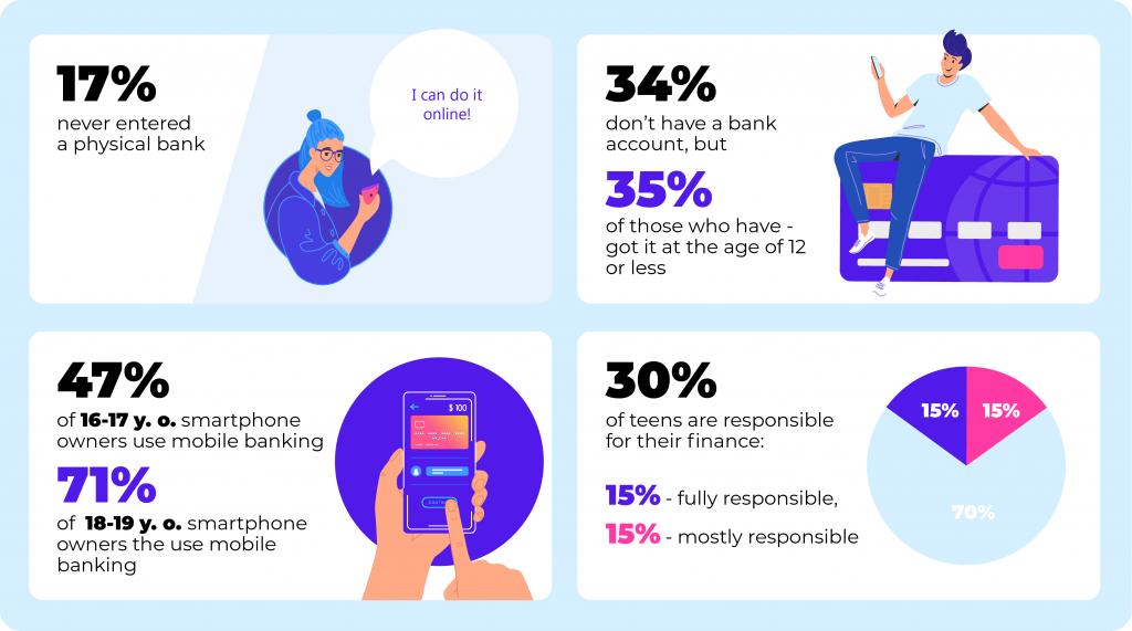 digital banking app development for generation z infographic teens using mobile1