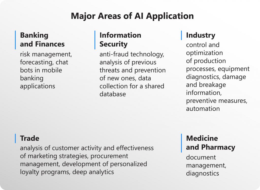 AI innovations