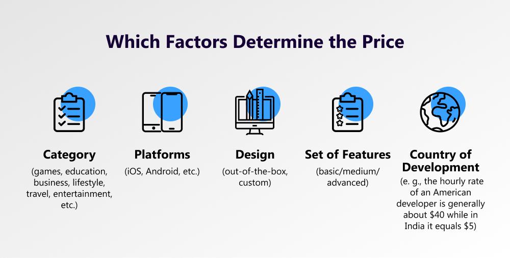 Price Factors