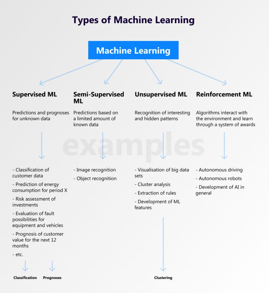 machine learning definition
