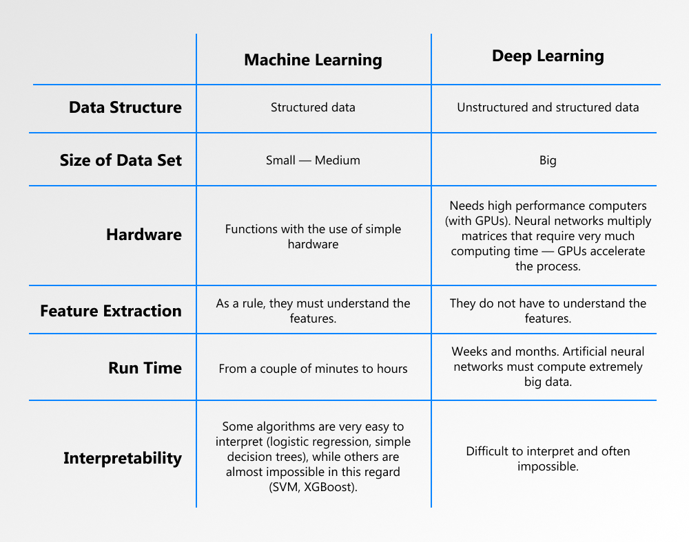machine learning vs. deep learning examples